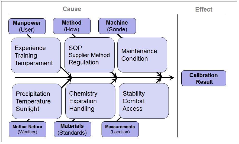 Figure 2: Fishbone Diagram Illustrating Contributors to Variability of Calibration Results