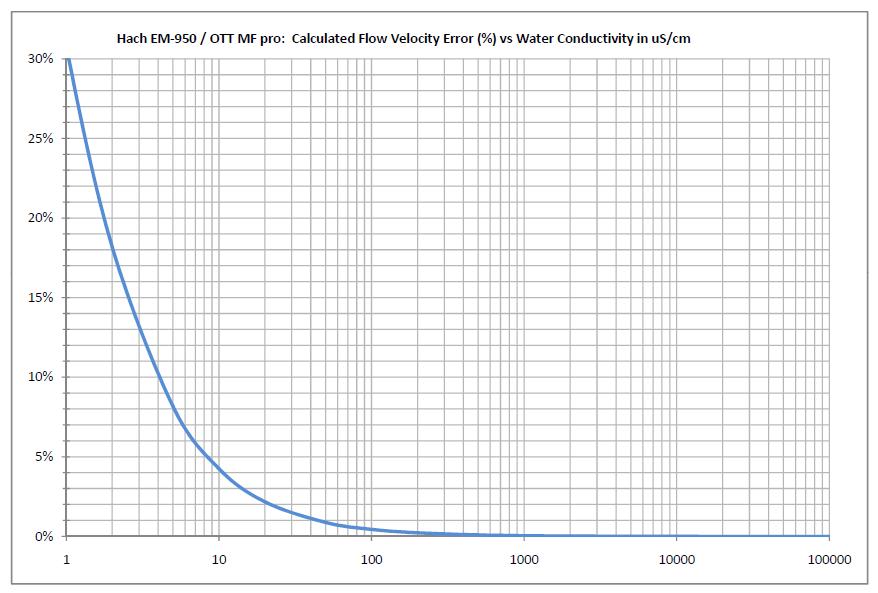Figure 3. Calculated flow velocity error (%) versus water conductivity in µS/cm.