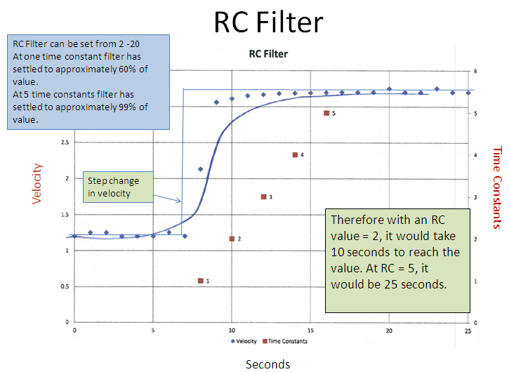Figure 4. Illustration of RC filter, where numbers on the horizontal axis represent seconds and the primary vertical axis depicts velocity and the secondary vertical axis represents the time constant.