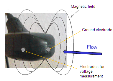 Figure 1. MF pro sensor illustrating magnetic field and position of electrodes used for measuring voltage.