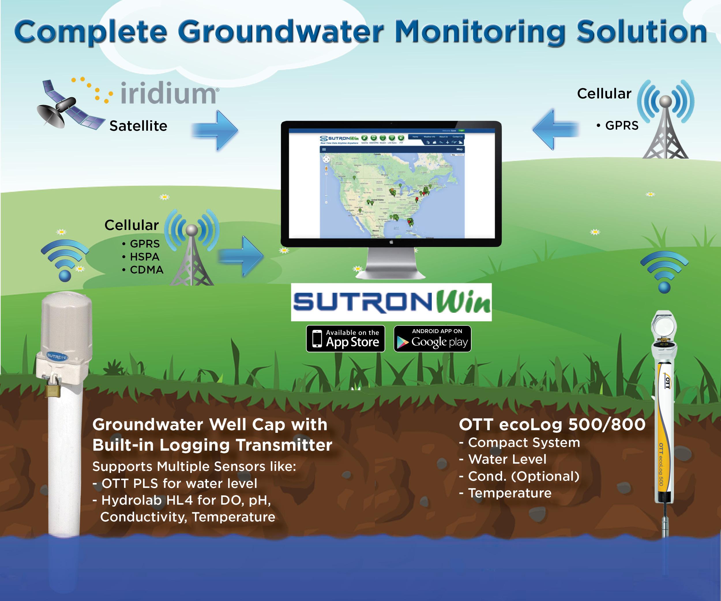 OTTgroundwaterPanel