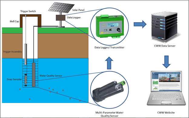 Water Level Monitoring System : Water level ott hydromet