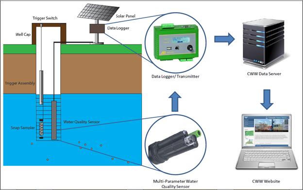 groundwater logger monitoring